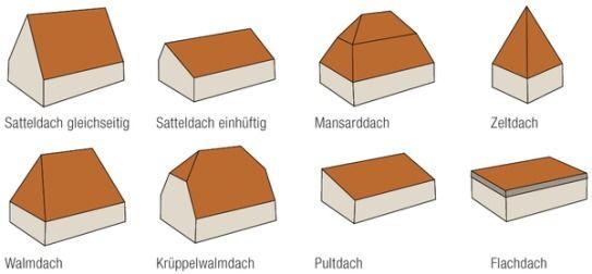 Dachform - Dachformen architektur ...
